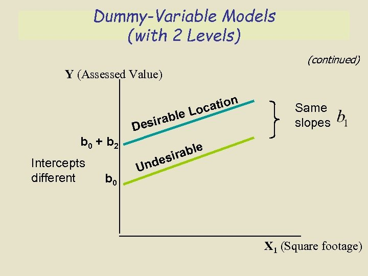 Dummy-Variable Models (with 2 Levels) (continued) Y (Assessed Value) n io ocat L e
