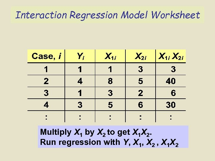 Interaction Regression Model Worksheet Multiply X 1 by X 2 to get X 1