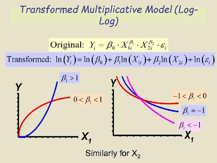 Transformed Multiplicative Model (Log. Log) Similarly for X 2