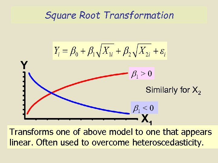 Square Root Transformation 1 > 0 Similarly for X 2 1 < 0 Transforms