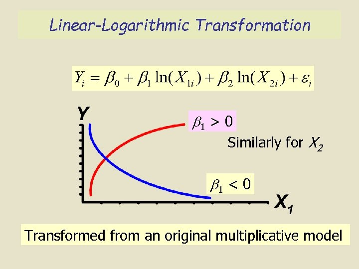 Linear-Logarithmic Transformation 1 > 0 Similarly for X 2 1 < 0 Transformed from
