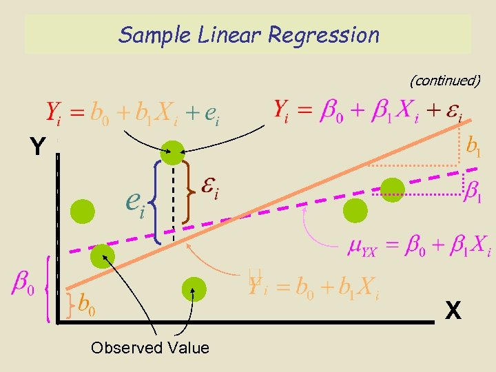 Sample Linear Regression (continued) Y X Observed Value