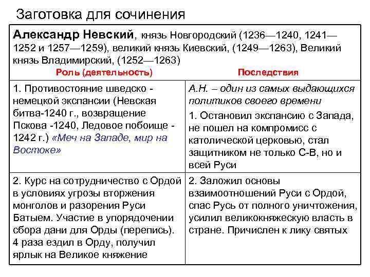 Заготовка для сочинения Александр Невский, князь Новгородский (1236— 1240, 1241— 1252 и 1257— 1259),