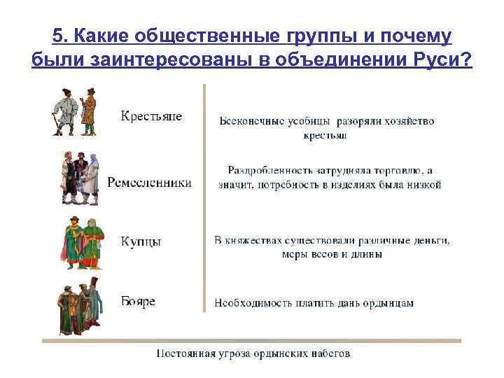 5. Какие общественные группы и почему были заинтересованы в объединении Руси?