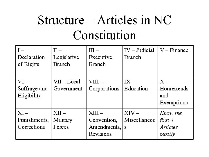 Structure – Articles in NC Constitution I– Declaration of Rights II – Legislative Branch