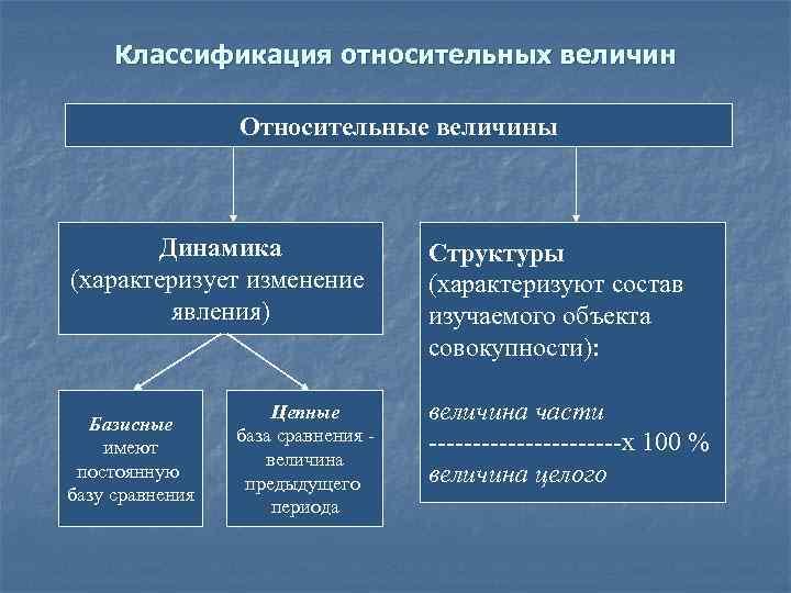 Классификация относительных величин Относительные величины Динамика (характеризует изменение явления) Базисные имеют постоянную базу сравнения
