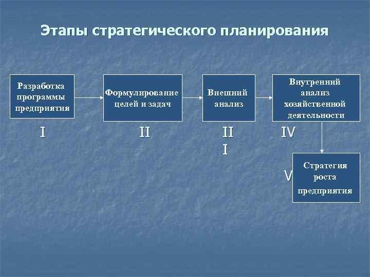 Этапы стратегического планирования Разработка программы предприятия I Формулирование целей и задач II Внешний анализ