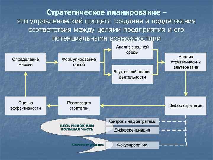 Стратегическое планирование – это управленческий процесс создания и поддержания соответствия между целями предприятия и