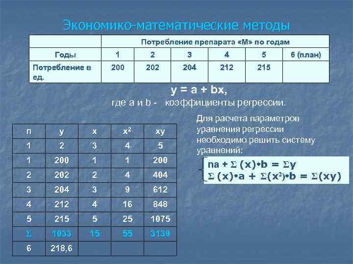 Экономико-математические методы Потребление препарата «М» по годам Годы 1 3 4 5 200 Потребление