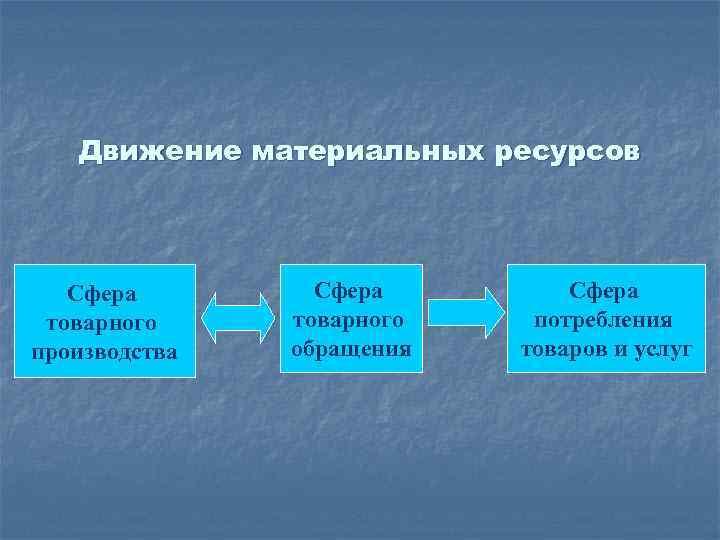 Движение материальных ресурсов Сфера товарного производства Сфера товарного обращения Сфера потребления товаров и услуг