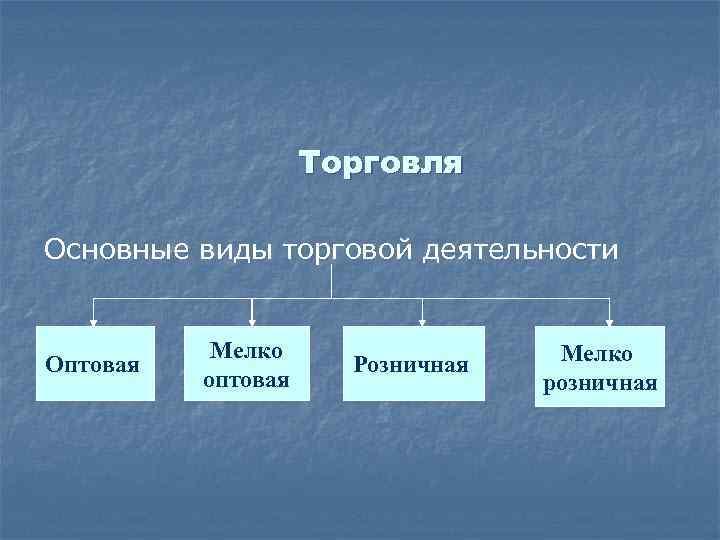 Торговля Основные виды торговой деятельности Оптовая Мелко оптовая Розничная Мелко розничная