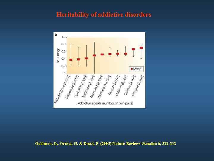 Heritability of addictive disorders Goldman, D. , Oroszi, G. & Ducci, F. (2005) Nature