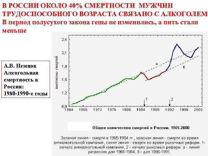 В РОССИИ ОКОЛО 40% СМЕРТНОСТИ МУЖЧИН ТРУДОСПОСОБНОГО ВОЗРАСТА СВЯЗАНО С АЛКОГОЛЕМ В период полусухого