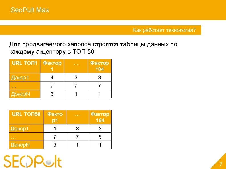Seo. Pult Max Услуга «Персональный менеджер» Как работает технология? Для продвигаемого запроса строятся таблицы