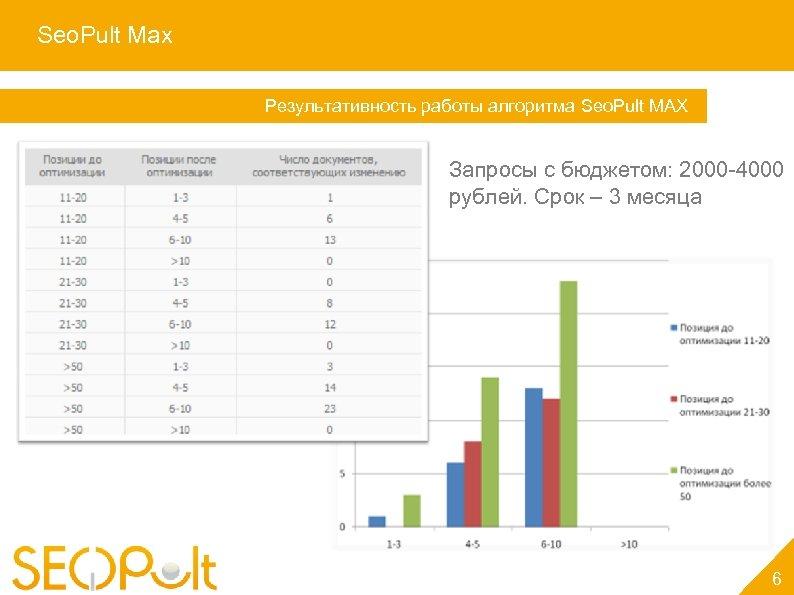 Seo. Pult Max Услуга «Персональный менеджер» Результативность работы алгоритма Seo. Pult MAX Запросы с