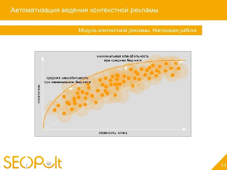 Автоматизация ведения контекстной рекламы Модуль контекстной рекламы. Наглядная работа 11