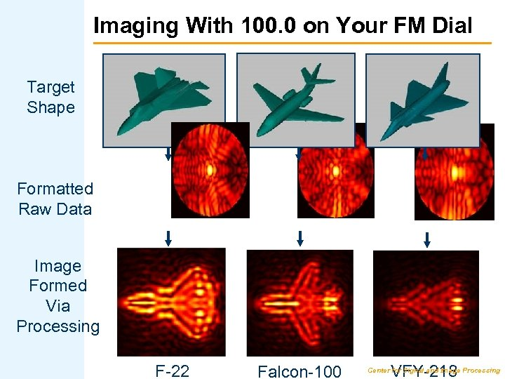 Imaging With 100. 0 on Your FM Dial Target Shape Formatted Raw Data Image