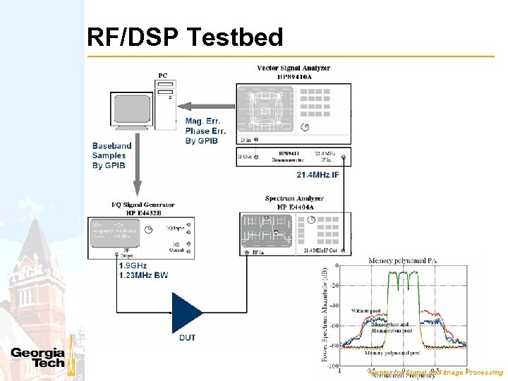 RF/DSP Testbed Center for Signal and Image Processing