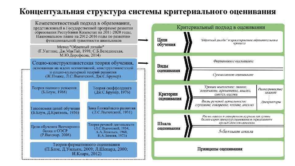 критериальное оценивание по обновленной программе английский язык