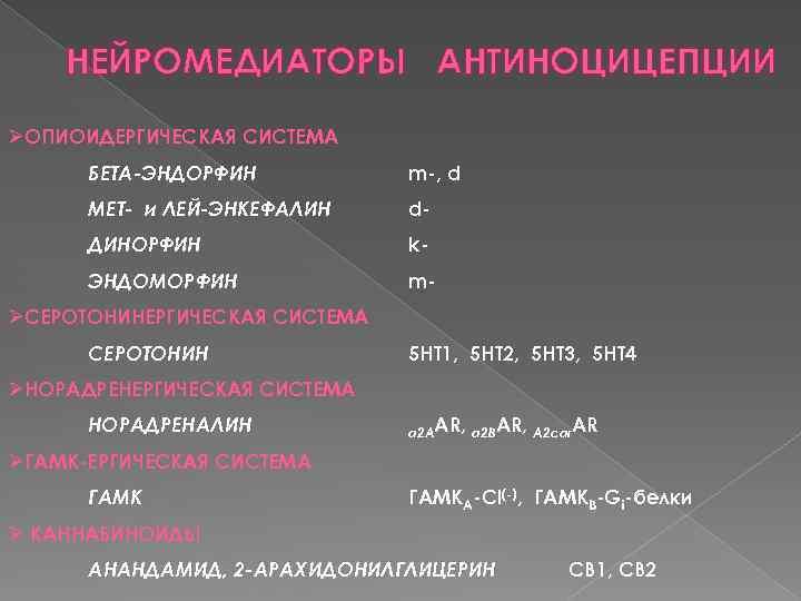НЕЙРОМЕДИАТОРЫ АНТИНОЦИЦЕПЦИИ ØОПИОИДЕРГИЧЕСКАЯ СИСТЕМА БЕТА-ЭНДОРФИН m-, d МЕТ- и ЛЕЙ-ЭНКЕФАЛИН d- ДИНОРФИН k- ЭНДОМОРФИН