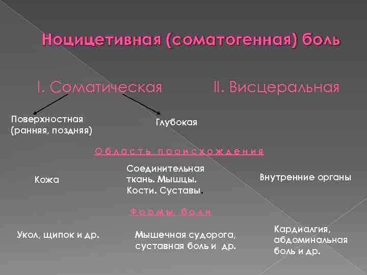 Ноцицетивная (соматогенная) боль I. Соматическая Поверхностная (ранняя, поздняя) II. Висцеральная Глубокая Область происхождения Кожа