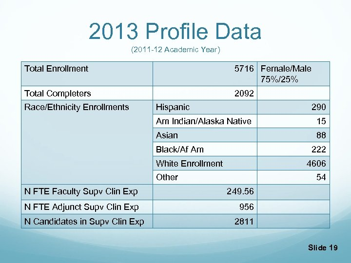2013 Profile Data (2011 -12 Academic Year) Total Enrollment 5716 Female/Male 75%/25% Total Completers