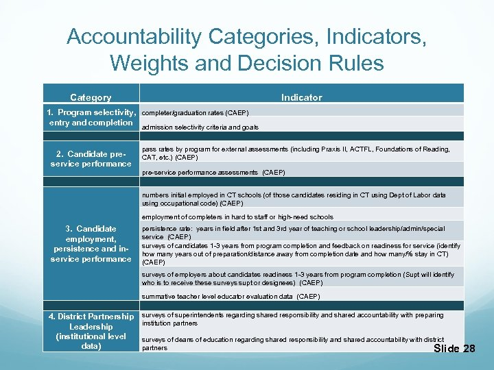Accountability Categories, Indicators, Weights and Decision Rules Category Indicator 1. Program selectivity, completer/graduation rates