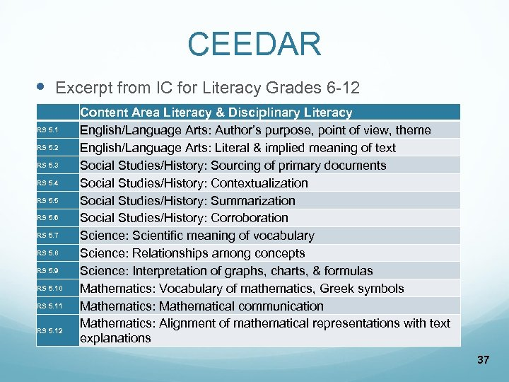 CEEDAR Excerpt from IC for Literacy Grades 6 -12 RS 5. 1 RS 5.