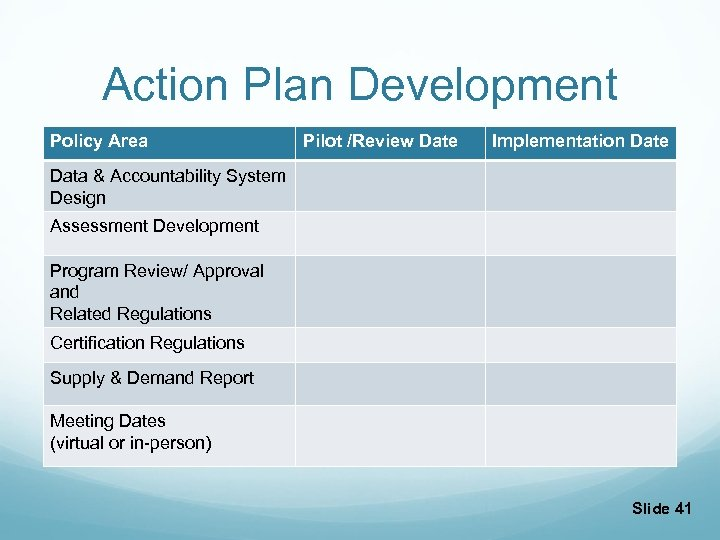 Action Plan Development Policy Area Pilot /Review Date Implementation Date Data & Accountability System