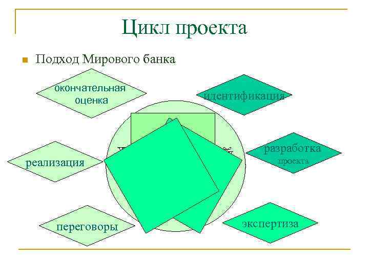 Цикл проекта n Подход Мирового банка окончательная оценка идентификация разработка реализация переговоры проекта экспертиза