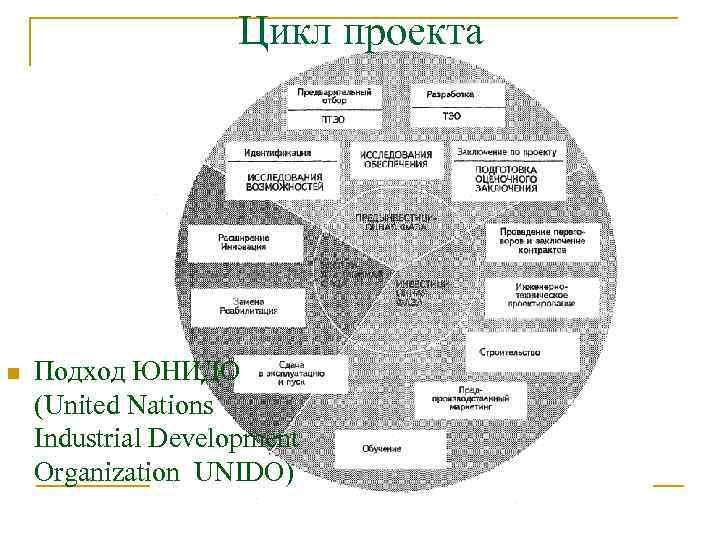 Цикл проекта предынвестиционная ликвидационная n Подход ЮНИДО (United Nations Industrial Development Organization UNIDO) инвестиционная
