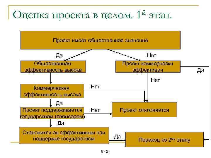 Оценка проекта в целом. 1 й этап. Проект имеет общественное значение Да Нет Общественная