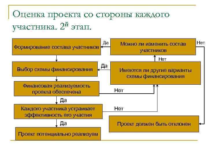 Оценка проекта со стороны каждого участника. 2 й этап. Формирование состава участников Да Можно
