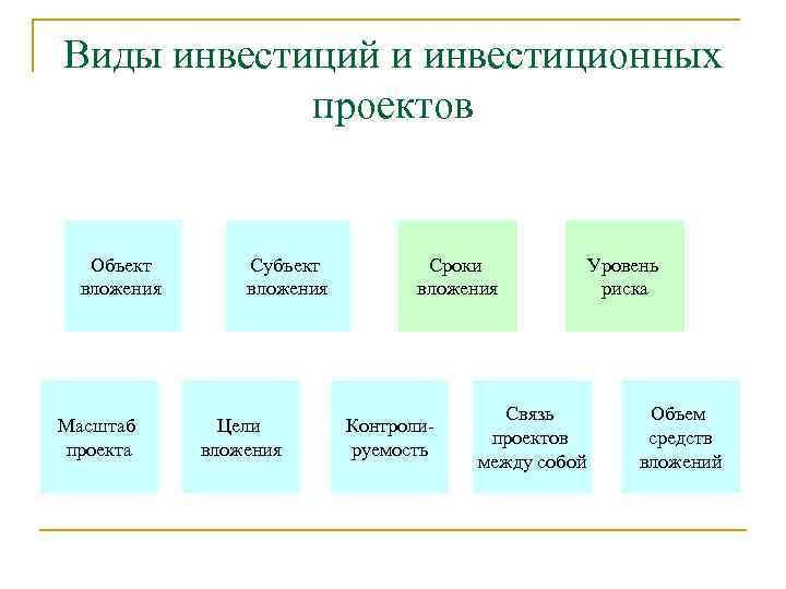 Виды инвестиций и инвестиционных проектов Объект вложения Масштаб проекта Субъект вложения Цели вложения Сроки