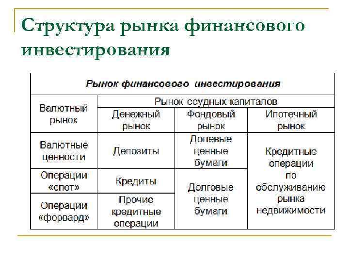 Структура рынка финансового инвестирования