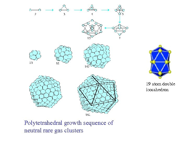 19 atom double icosahedron Polytetrahedral growth sequence of neutral rare gas clusters