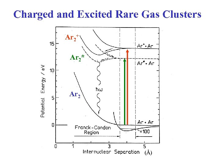 Charged and Excited Rare Gas Clusters Ar 2+ Ar 2* Ar 2 (Å)