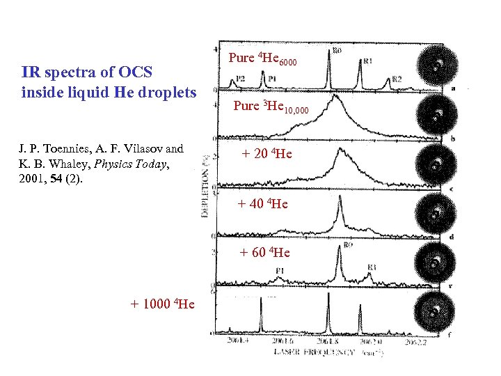 IR spectra of OCS inside liquid He droplets J. P. Toennies, A. F. Vilasov