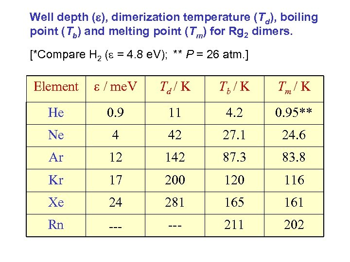 Well depth ( ), dimerization temperature (Td), boiling point (Tb) and melting point (Tm)
