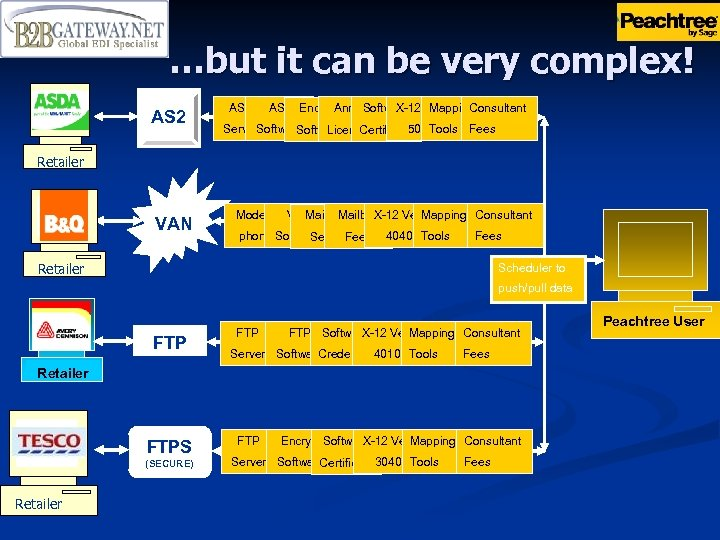 …but it can be very complex! AS 2 Encrypt X-12 Mapping Consultant Software Ver.