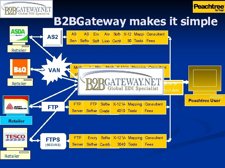 B 2 BGateway makes it simple AS 2 Encrypt X-12 Mapping Consultant Software Ver.