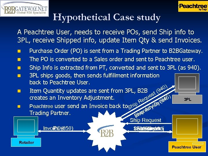 Hypothetical Case study A Peachtree User, needs to receive POs, send Ship info to