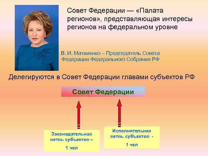 Совет Федерации — «Палата регионов» , представляющая интересы регионов на федеральном уровне В. И.