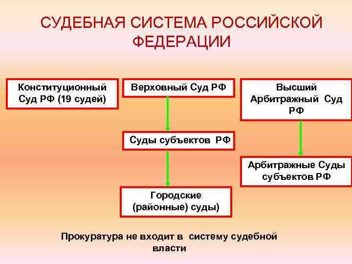 СУДЕБНАЯ СИСТЕМА РОССИЙСКОЙ ФЕДЕРАЦИИ Конституционный Суд РФ (19 судей) Верховный Суд РФ Высший Арбитражный