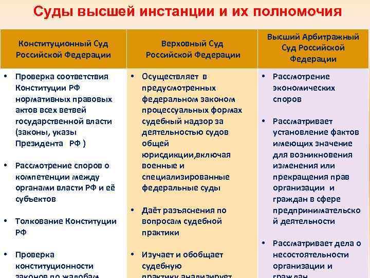 Суды высшей инстанции и их полномочия Конституционный Суд Российской Федерации Верховный Суд Российской Федерации