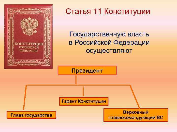 Статья 11 Конституции Государственную власть в Российской Федерации осуществляют Президент Гарант Конституции Глава государства