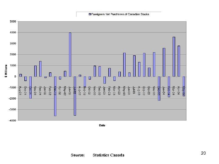 Source: Statistics Canada 20