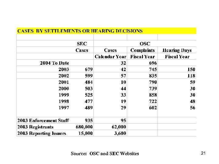 Source: OSC and SEC Websites 21
