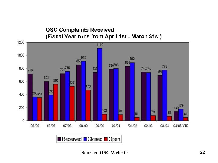 OSC Complaints Received (Fiscal Year runs from April 1 st - March 31 st)