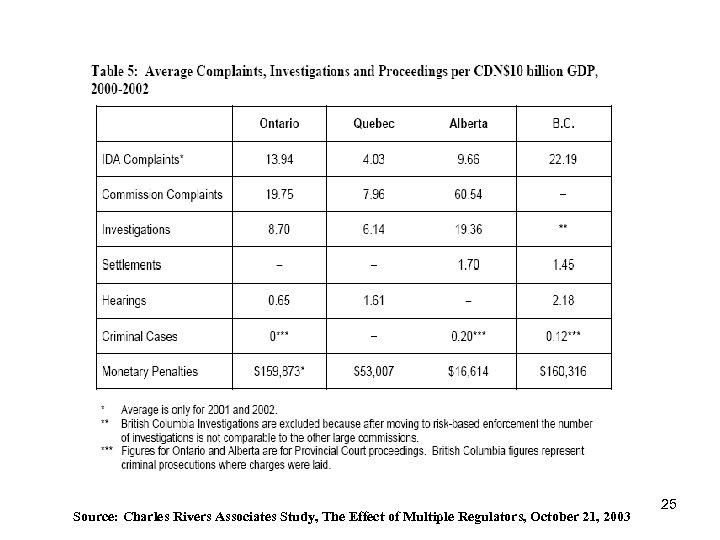 Source: Charles Rivers Associates Study, The Effect of Multiple Regulators, October 21, 2003 25